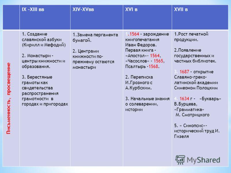 культура 9-16 таблица русская века