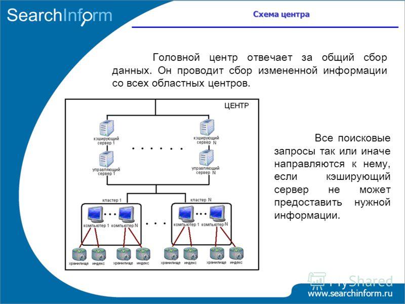 Схема центра www.searchinform.ru Головной центр отвечает за общий сбор данных. Он проводит сбор измененной информации со всех областных центров. Все поисковые запросы так или иначе направляются к нему, если кэширующий сервер не может предоставить нуж