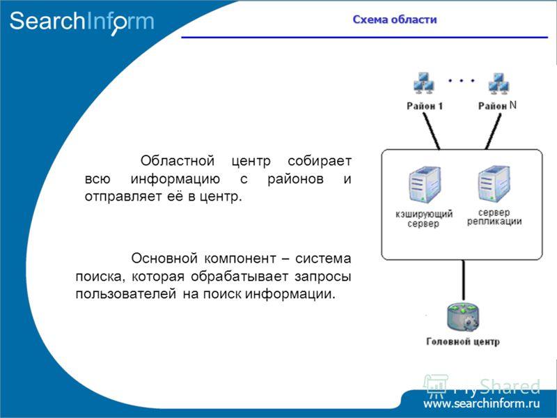 Схема области www.searchinform.ru Областной центр собирает всю информацию с районов и отправляет её в центр. Основной компонент – система поиска, которая обрабатывает запросы пользователей на поиск информации.