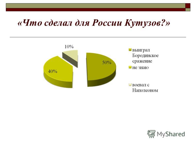 «Что сделал для России Кутузов?»