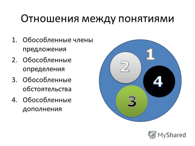 Отношения между понятиями 1.Обособленные члены предложения 2.Обособленные определения 3.Обособленные обстоятельства 4.Обособленные дополнения