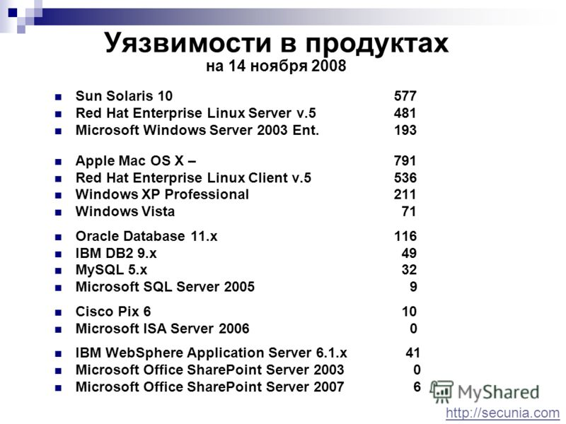 Уязвимости в продуктах на 14 ноября 2008 Sun Solaris 10 577 Red Hat Enterprise Linux Server v.5 481 Microsoft Windows Server 2003 Ent. 193 Apple Mac OS X – 791 Red Hat Enterprise Linux Client v.5 536 Windows XP Professional211 Windows Vista 71 Oracle