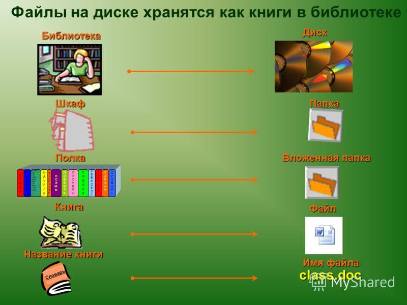 Файлы на диске хранятся как книги в библиотеке ЗВЕРОБОйЗВЕРОБОй СТИХиСТИХи СКАЗКиСКАЗКи МАУГЛиМАУГЛи РАССКАЗыРАССКАЗы ПОЭМыПОЭМы ПОВЕСТиПОВЕСТи ПРЕРИяПРЕРИя ПИОНЕРыПИОНЕРы КОНСУЭЛОКОНСУЭЛО ТАРЗАНТАРЗАН СЛОВАРьСЛОВАРь class.doc Библиотека Диск ШкафПап