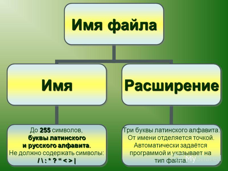 Имя файла Имя 255 До 255 символов, буквы латинского буквы латинского и русского алфавита. Не должно содержать символы: / \ : * ? | Расширение Три буквы латинского алфавита. От имени отделяется точкой. Автоматически задаётся программой и указывает на