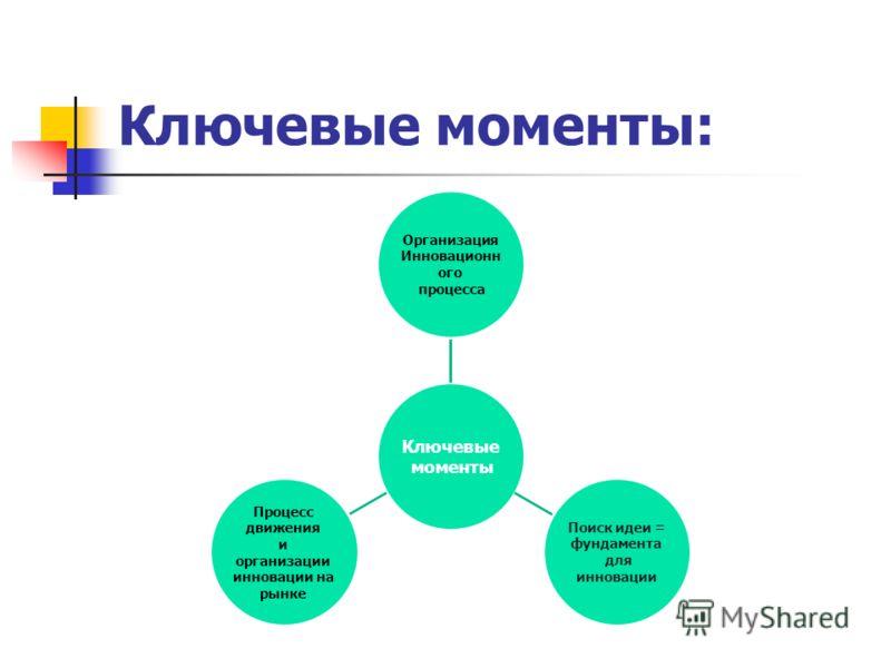 Ключевые моменты: Ключевые моменты Организация Инновационн ого процесса Поиск идеи = фундамента для инновации Процесс движения и организации инновации на рынке