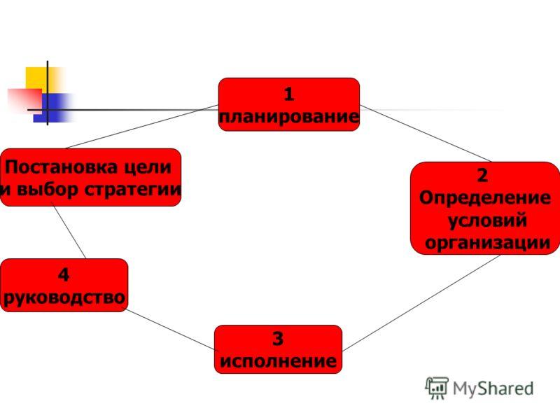 1 планирование 2 Определение условий организации 3 исполнение Постановка цели и выбор стратегии 4 руководство