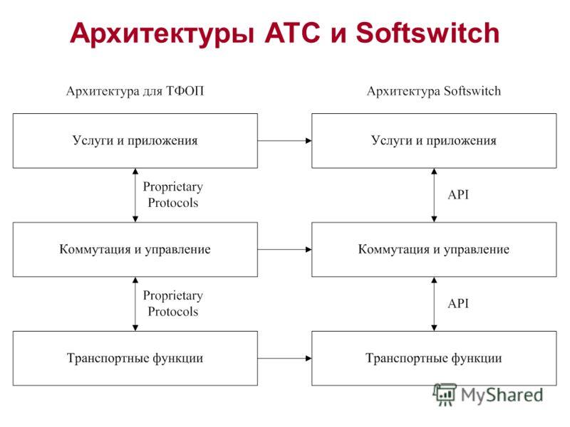 Архитектуры АТС и Softswitch