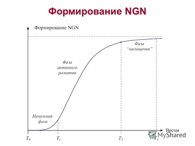 Формирование NGN