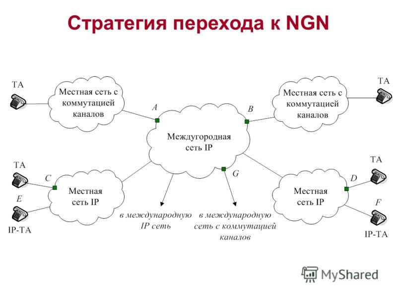 Стратегия перехода к NGN
