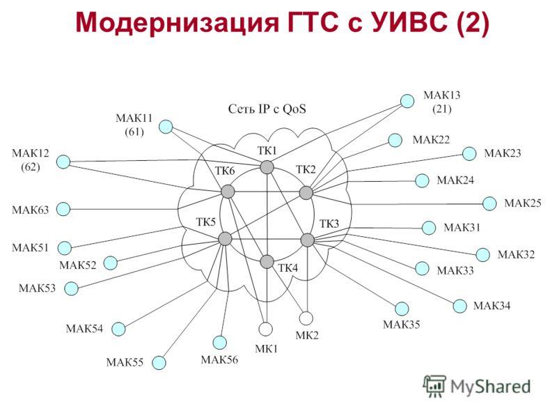 Модернизация ГТС с УИВС (2)