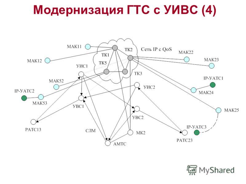 Модернизация ГТС с УИВС (4)