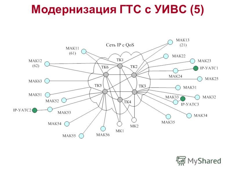 Модернизация ГТС с УИВС (5)