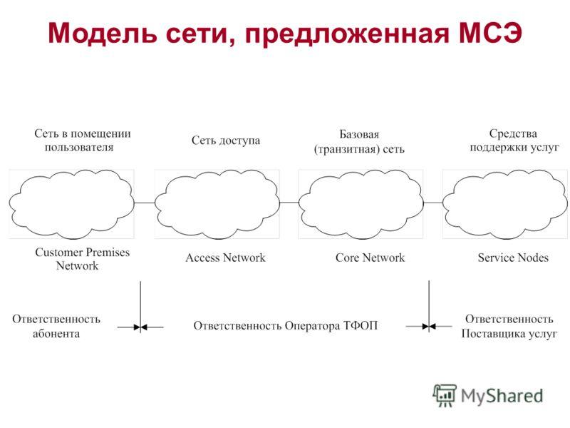 Модель сети, предложенная МСЭ