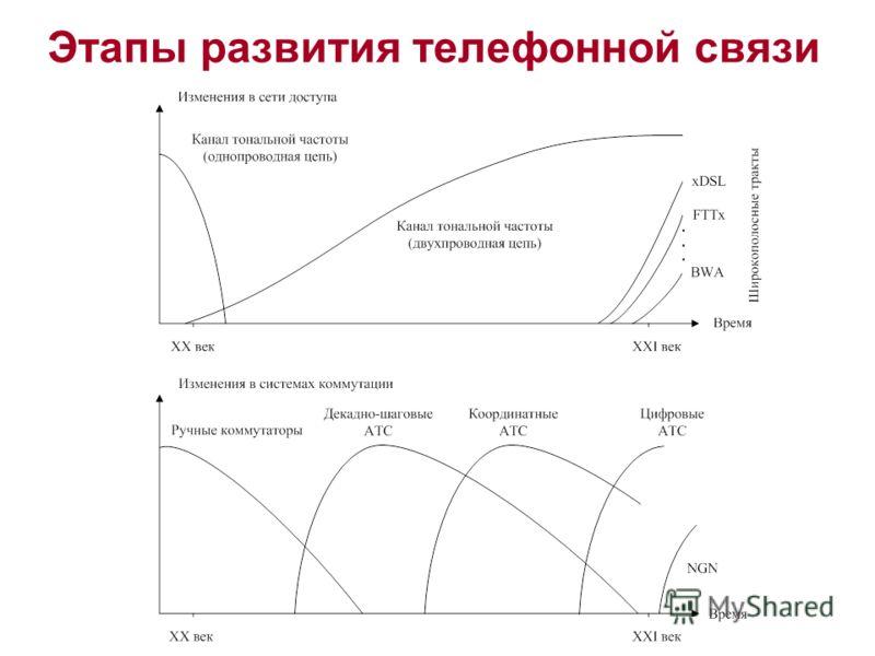 Этапы развития телефонной связи
