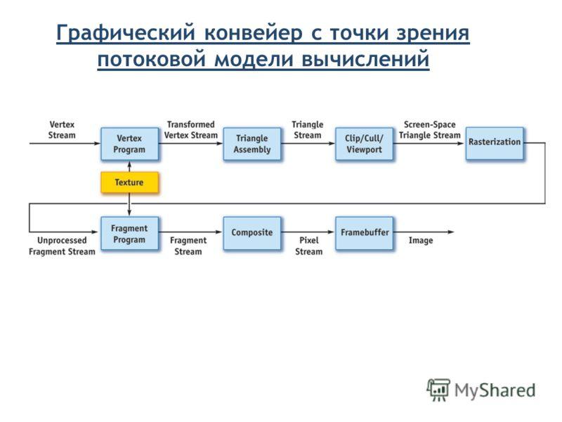 Графический конвейер с точки зрения потоковой модели вычислений