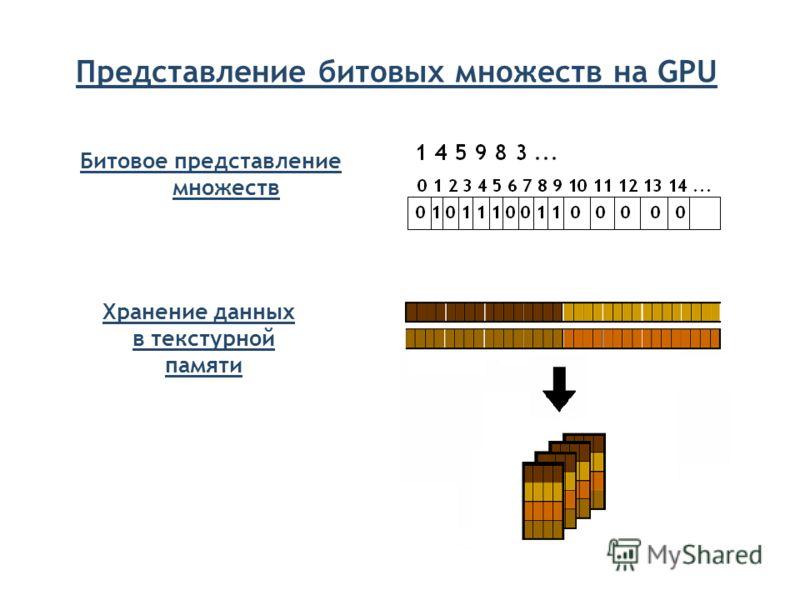 Представление битовых множеств на GPU Хранение данных в текстурной памяти Битовое представление множеств