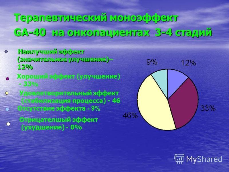 Терапевтический моноэффект GA-40 на онкопациентах 3-4 стадий Наилучший эффект (значительное улучшение)– 12% Наилучший эффект (значительное улучшение)– 12% Хороший эффект (улучшение) - 33 % Удовлетворительный эффект (стабилизация процесса) - 46 Отсутс