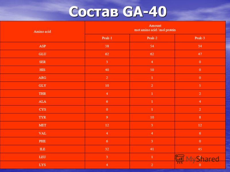 Amino acid Amount mot amino acid / mol protein Peak-1Peak-2Peak-3 ASP385434 GLU62 47 SER340 HIS40500 ARG210 GLY1025 THR412 ALA614 CYS012 TYR9108 MET123 VAL446 PHE630 ILE324145 LEU312 LYS420 Состав GA-40