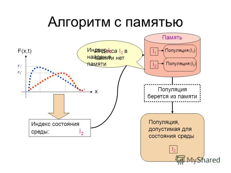 Алгоритм с памятью F(x,t) x F1*F1* F2*F2* Индекс состояния среды: I 2 I2I2 Популяция, допустимая для состояния среды I1I1 Популяция (I 1 ) I2I2 Популяция (I 2 ) Память Индекса I 2 в памяти нет Индекс I 2 найден в памяти Формируется новая популяция По