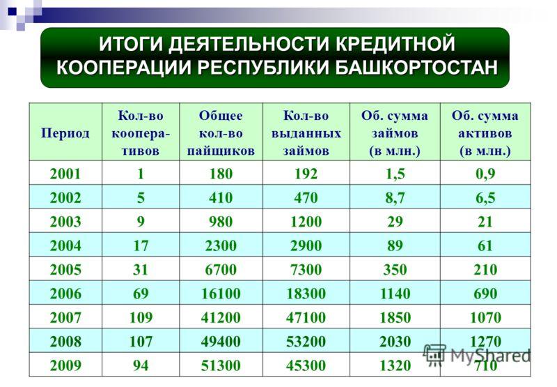 ИТОГИ ДЕЯТЕЛЬНОСТИ КРЕДИТНОЙ КООПЕРАЦИИ РЕСПУБЛИКИ БАШКОРТОСТАН Период Кол-во коопера- тивов Общее кол-во пайщиков Кол-во выданных займов Об. сумма займов (в млн.) Об. сумма активов (в млн.) 200111801921,50,9 200254104708,76,5 2003998012002921 200417
