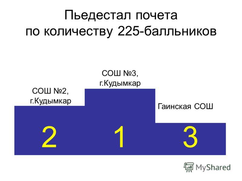Пьедестал почета по количеству 225-балльников 3 1 2 СОШ 3, г.Кудымкар СОШ 2, г.Кудымкар Гаинская СОШ