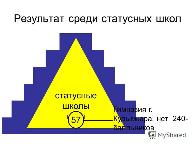 Результат среди статусных школ статусные школы края 57 Гимназия г. Кудымкара, нет 240- балльников