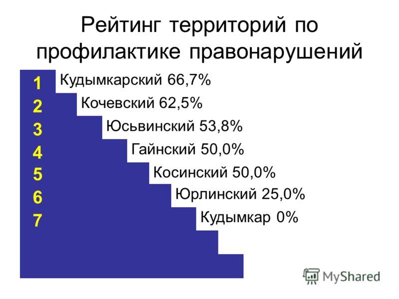 Рейтинг территорий по профилактике правонарушений 1 Кудымкарский 66,7% 2 Кочевский 62,5% 3 Юсьвинский 53,8% 4 Гайнский 50,0% 5 Косинский 50,0% 6 Юрлинский 25,0% 7 Кудымкар 0%
