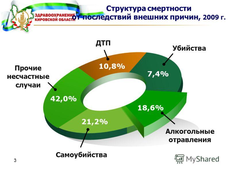 3 42,0% 10,8% 7,4% 18,6% 21,2% Структура смертности от последствий внешних причин, 2009 г. Убийства ДТП Алкогольные отравления Прочие несчастные случаи Самоубийства