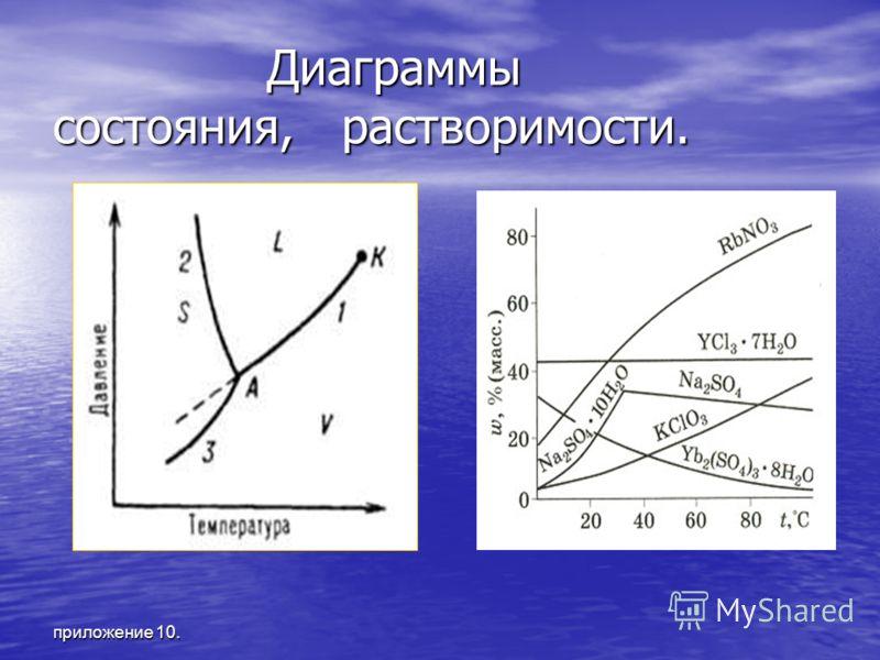 приложение 10. Диаграммы состояния, растворимости. Диаграммы состояния, растворимости.