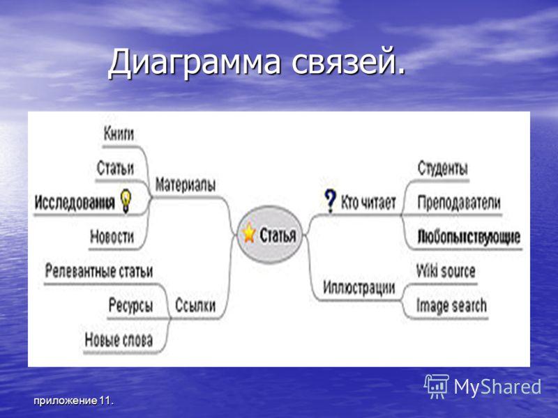 приложение 11. Диаграмма связей. Диаграмма связей.
