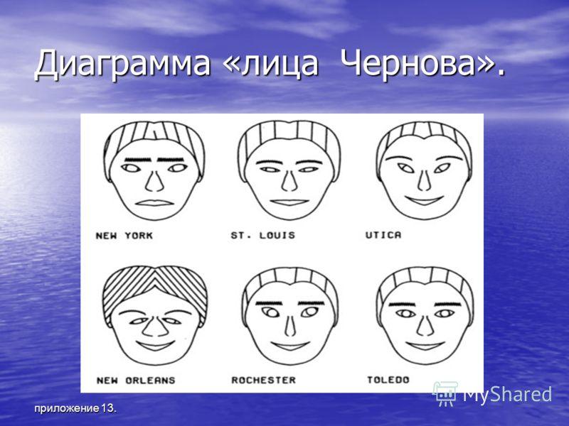 приложение 13. Диаграмма «лица Чернова».
