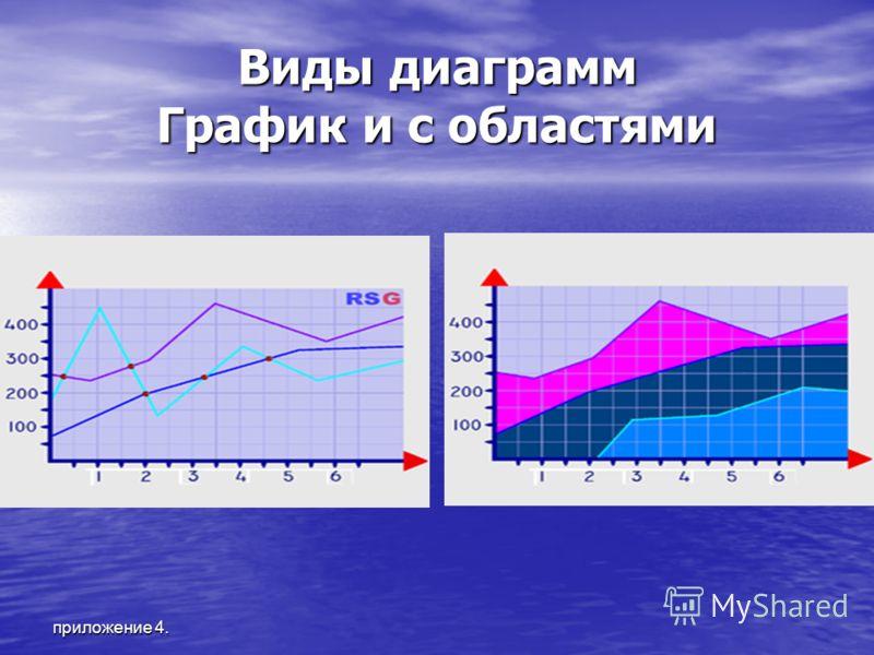 приложение 4. Виды диаграмм График и с областями