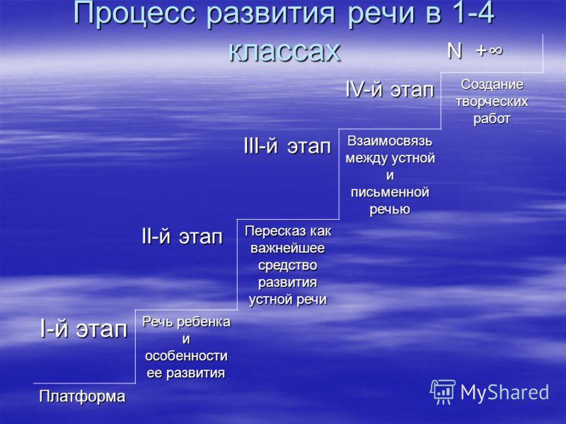 Процесс развития речи в 1-4 классах N + IV-й этап Создание творческих работ III-й этап Взаимосвязь между устной и письменной речью II-й этап Пересказ как важнейшее средство развития устной речи I-й этап Речь ребенка и особенности ее развития Платформ