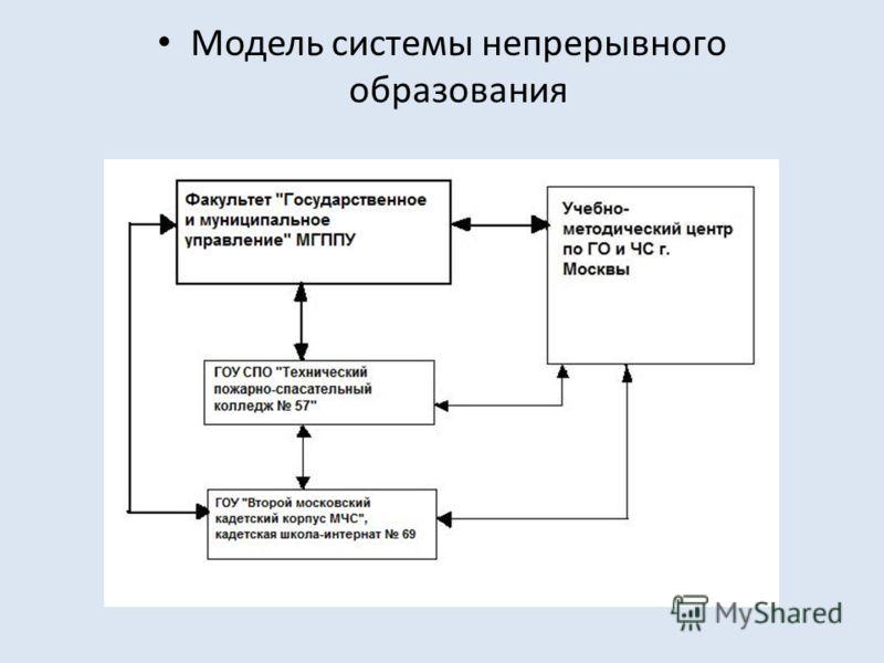 Модель системы непрерывного образования