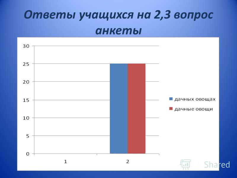 Ответы учащихся на 2,3 вопрос анкеты