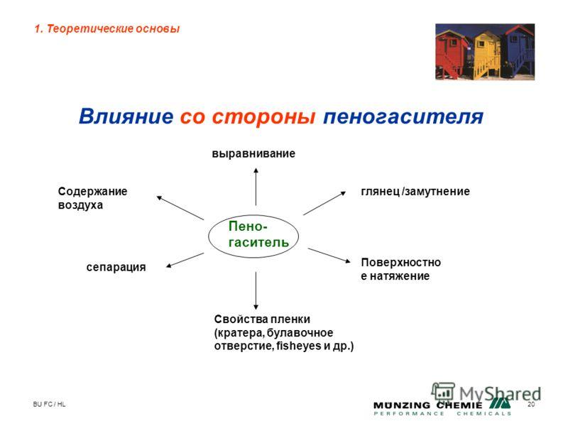 BU FC / HL20 Влияние со стороны пеногасителя 1. Теоретические основы Пено- гаситель выравнивание глянец /замутнение Поверхностно е натяжение Свойства пленки (кратера, булавочное отверстие, fisheyes и др.) сепарация Содержание воздуха