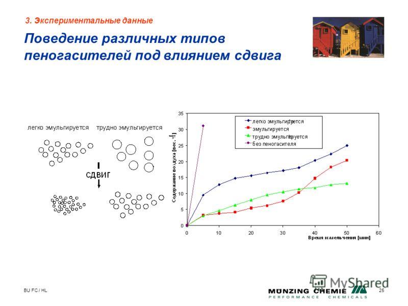 BU FC / HL25 Поведение различных типов пеногасителей под влиянием сдвига 3. Экспериментальные данные