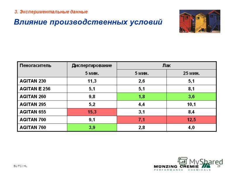 BU FC / HL28 3. Экспериментальные данные Влияние производственных условий