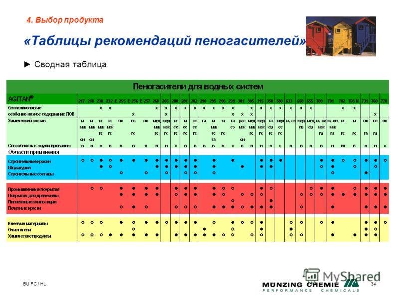 BU FC / HL34 4. Выбор продукта «Таблицы рекомендаций пеногасителей» Сводная таблица