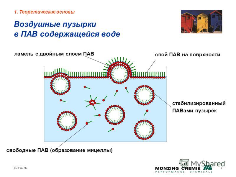 BU FC / HL8 1. Теоретические основы Воздушные пузырки в ПАВ содержащейся воде ламель с двойным слоем ПАВ слой ПАВ на поврхности свободные ПАВ (образование мицеллы) стабилизированный ПАВами пузырёк
