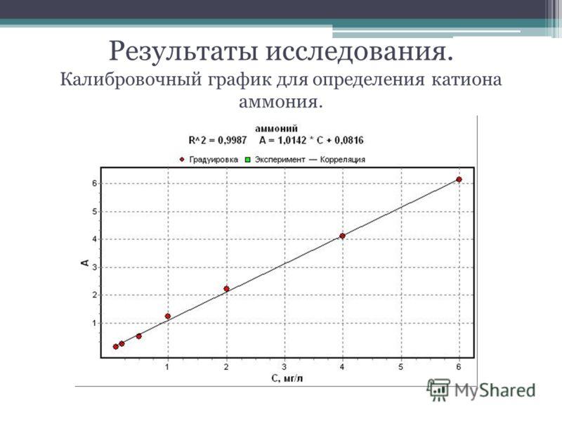 Результаты исследования. Калибровочный график для определения катиона аммония.