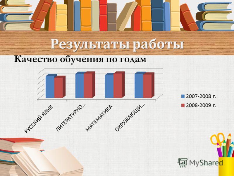 Результаты работы Качество обучения по годам