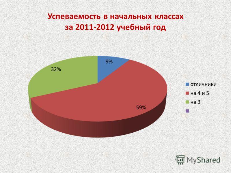 Успеваемость в начальных классах за 2011-2012 учебный год