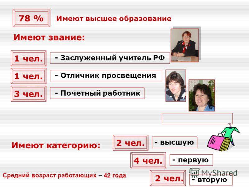 78 % Имеют высшее образование 1 чел. 3 чел. - Заслуженный учитель РФ - Отличник просвещения - Почетный работник 4 чел. 2 чел. - высшую - первую - вторую Имеют звание: Имеют категорию: 42 года Средний возраст работающих – 42 года