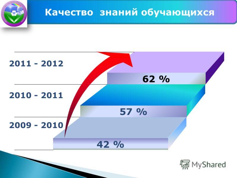 62 % 57 % 42 % 2011 - 2012 2010 - 2011 2009 - 2010 Качество знаний обучающихся