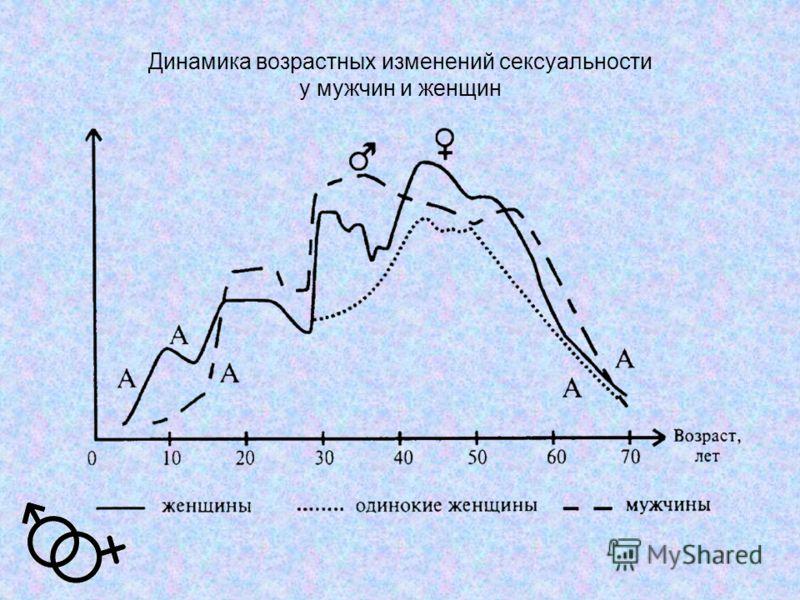 Динамика возрастных изменений сексуальности у мужчин и женщин