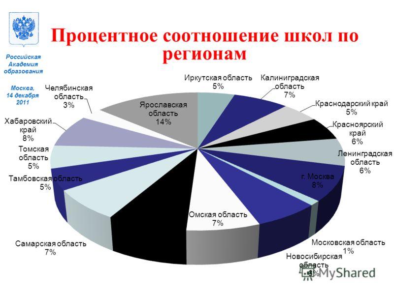 Москва, 14 декабря 2011 Российская Академия образования Процентное соотношение школ по регионам