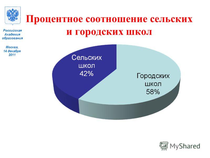 Москва, 14 декабря 2011 Российская Академия образования Процентное соотношение сельских и городских школ