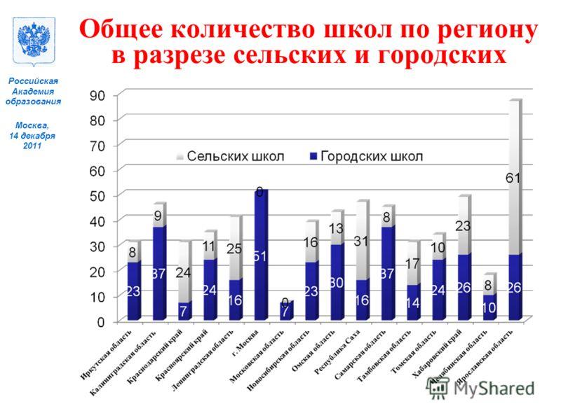 Москва, 14 декабря 2011 Российская Академия образования Общее количество школ по региону в разрезе сельских и городских