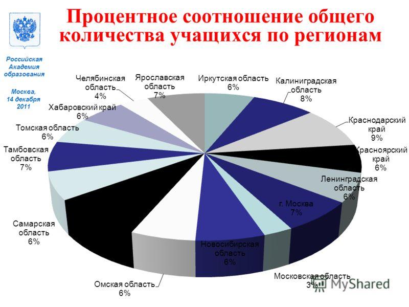 Москва, 14 декабря 2011 Российская Академия образования Процентное соотношение общего количества учащихся по регионам